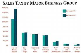 Ipernity Dhs Sales Tax Receipts Q2 2012 Bar Chart By