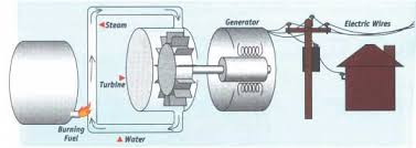 how electric generators work. Perfect Electric Fossil Fuels Are Burned To Heat Water Steam Steam Performs Mechanical  Work  Inside How Electric Generators Work