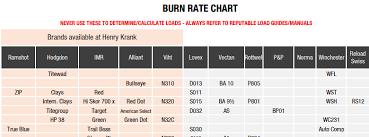 Powder Burn Rate Chart Excel 2019