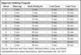 Walking Chart Pin On Walkers Dream