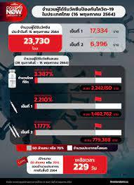 จำนวนผู้ได้รับวัคซีนป้องกันโควิด-19 ในประเทศไทย (16 พฤษภาคม 2564) – THE  STANDARD