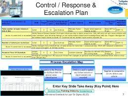 Process Template Escalation Process Flow Chart Template Escalation Process Template