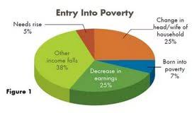 causes of poverty essay a poison tree analysis essay help causes of poverty essay