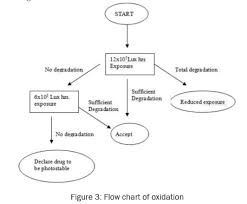 Review On Analytical Method Development And Validation