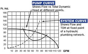 How To Read A Pump Curve Chart How To Read Pump System Curves Aqua Magazine