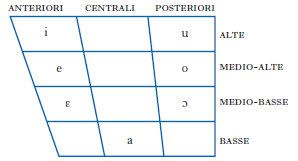 It was devised by the international phonetic association in the late 19th. Alfabeto Fonetico In Enciclopedia Dell Italiano