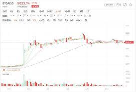 Bitcoin Rainbow Chart April 16 Market Analysis The Bullish Offensive Is Weak The