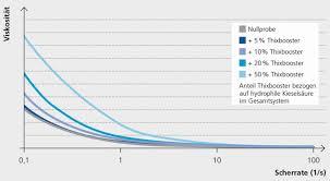 Viskositaet Tabelle 3p Plus Kurzliner Dibt Zulassung