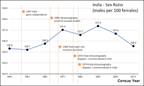 Chart On Female Foeticide Female Foeticide In India Wikipedia
