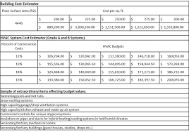 Construction Budgeting How Much To Budget For Hvac