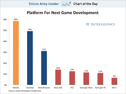 App Store Game Charts Game Makers Are Picking Mobile Devices Over Consoles