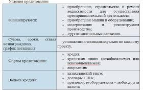 Отчет прохождения практики в АО ЦеснаБанк по менеджменту  1111