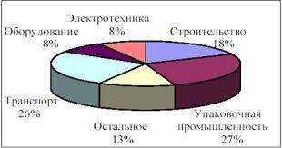 Реферат Особенности сварки алюминия ru Основными областями применения являются транспорт авиационная промышленность кораблестроение вагоностроение строительство металлоконструкции общего