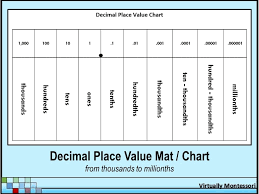 Decimal Place Value Chart Mat Black And White Place
