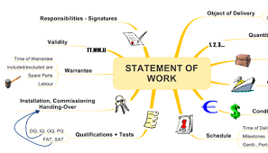 It Statement Of Work Statement Of Work Sow Helps Guarantee Defined Project