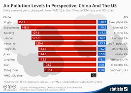 Chart Air Pollution Levels In Perspective China And The Us