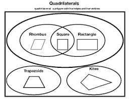 Parallelogram Venn Diagram Quadrilateral Venn Diagram Worksheets Teaching Resources Tpt