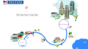 Smp Loan Process Flow Chart By Alexyss Kraus On Prezi