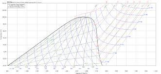 T S Diagram R22 Ph Diagram R134a P H Diagram Of Vapour