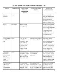 Canterbury Tales Character Chart Qualified Canterbury Tales Character Chart Blank Canterbury