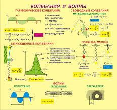 Гдз по физике контрольная по теме механические колебания волны
