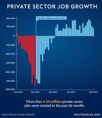 Obamas Job Growth Graph What A Difference 3 Years And