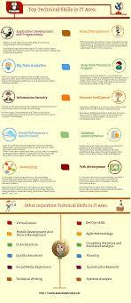 Technical Support Skills List