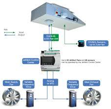 Jet Fan Ventilation Design Designing A Jetvent Parking Garage Ventilation System