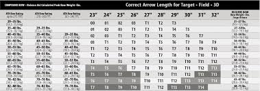 Easton Aluminium Arrow Chart For Recurve Compound Bows