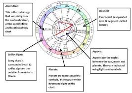 Birth Time Chart 78 Unexpected Birth Chart Vs Natal