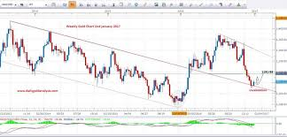 Gold Chart Today Gold Price Today Gold News Gold Predictions 2017