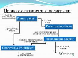 Презентация на тему Дипломная работа РАЗРАБОТКА  Дипломная работа РАЗРАБОТКА АВТОМАТИЗИРОВАННОЙ СИСТЕМЫ ДЛЯ ВЫПОЛНЕНИЯ И УЧЕТА ЗАЯВОК ПО РЕМОНТУ ОФИСНОГО ОБОРУДОВАНИЯ 2 Процесс