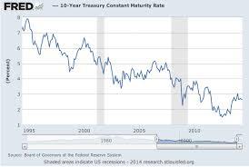 20 Year Treasury Rates Chart Everbank 5 Year Marketsafe Treasury Cd Review Fdic Insured
