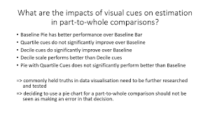 Part Part Whole Chart Vis19 Preview Visual Cues In Estimation Of Part To Whole