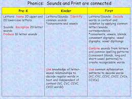 Phonics Sounds and Print are connected