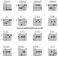 Advanced Guitar Chords Abm7 Abmaj Abmaj7 Abmin A A