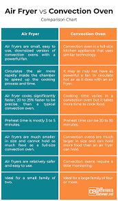 Kitchen Appliance Comparison Chart Difference Between Air Fryer And Convection Oven