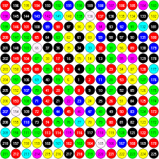 Fafi Numbers Chart Colours Of Numbers
