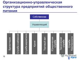 Презентация на тему Общестенное питание Организационная  16 Организационно управленческая структура предприятий общественного питания 16