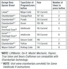 chamberlain garage door openers programming chamberlain garage door opener keypad code car openers careers chamberlain garage