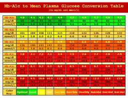 Mg Dl To Mmol L Conversion Chart A1c Glucose Conversion Chart Diabetes Go Away