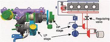 5 compression ignition diesel engines assessment of fuel economy figure 5 1 schematic of two stage turbocharger system hp high pressure lp