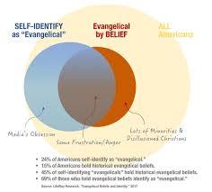 Identity Venn Diagram