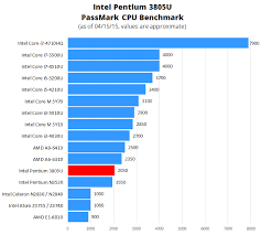 Laptop Processor Comparison Chart Intel Pentium G4560 Is The Ultimate Budget Cpu At Just