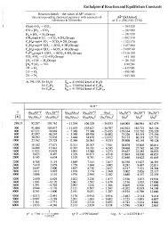 Liquid Ammonia Density Chart Steam Tables Fifth Edition By Rogers And Mayhew