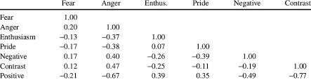 Correlations Between Use Of Emotional Appeals And Tone