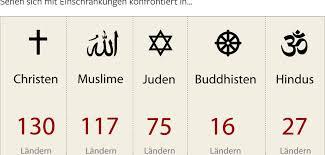 Wie viele Muslime gibt es auf der Welt?