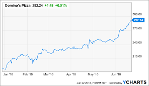 Dominos Pizza Revisiting Growth Strategies Dominos