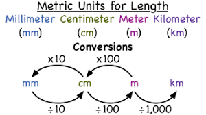 Metric Conversion Chart Mm Cm M Km What Are The Metric Units Of Length Virtual Nerd