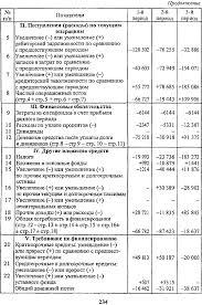 Балансовый отчет коммерческого банка № Показатели тчетная датап  Еще по теме Балансовый отчет коммерческого банка
